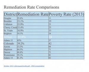 Remediation Rate Comparisons